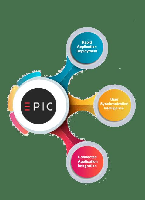 EPIC IAM Connector   Avancer Corporation