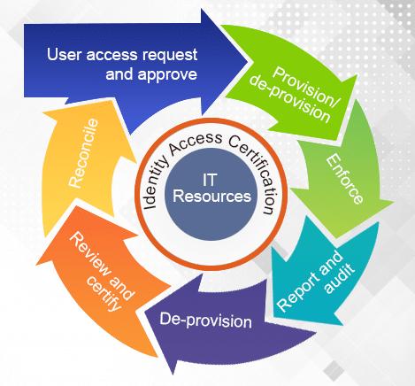Identity-Access-cirtification