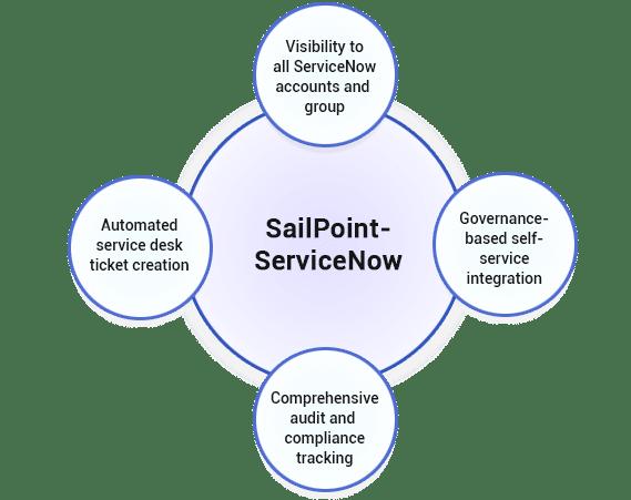 sailpoint_serviceNow