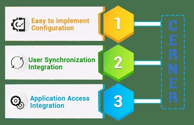 human-resource-cerner-integrations