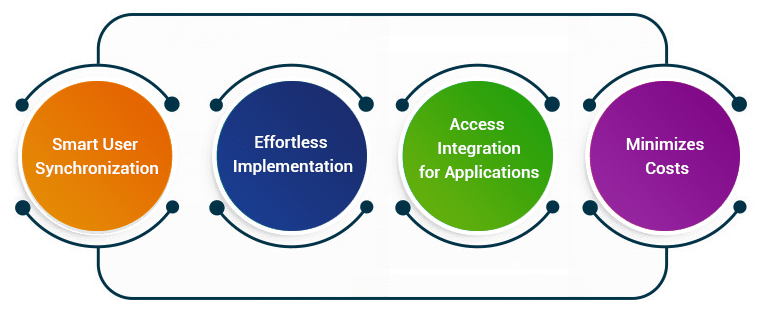 Avancer integration for HR and Cerner integration