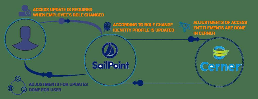 Avancer's SailPoint – Cerner integration
