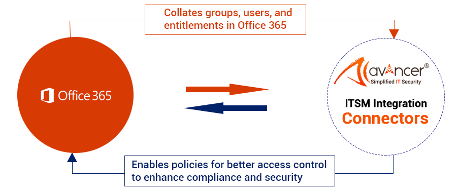 office-365-to-sailpoint-Integration